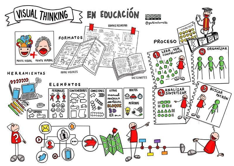 ejemplo de visual thinking en el aula